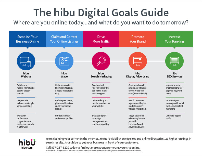 hibu-digital-goals-guide
