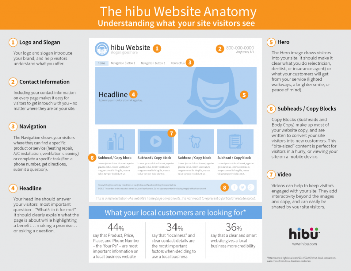 What Customers See When They Visit Your Site Hibu Blog