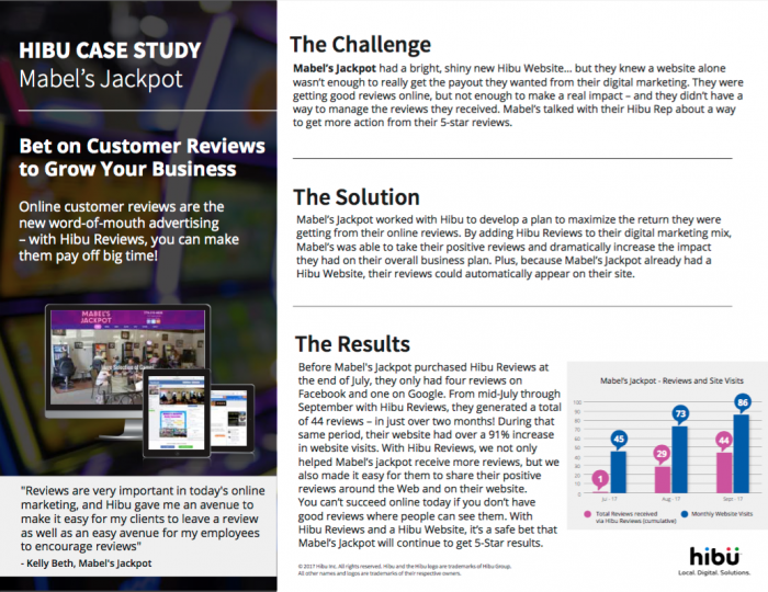 Case study hibu helps mabels jackpot cash in hibu blog then check out hibu reviews for yourself and see how easy it is to cash in your online customer reviews solutioingenieria Gallery