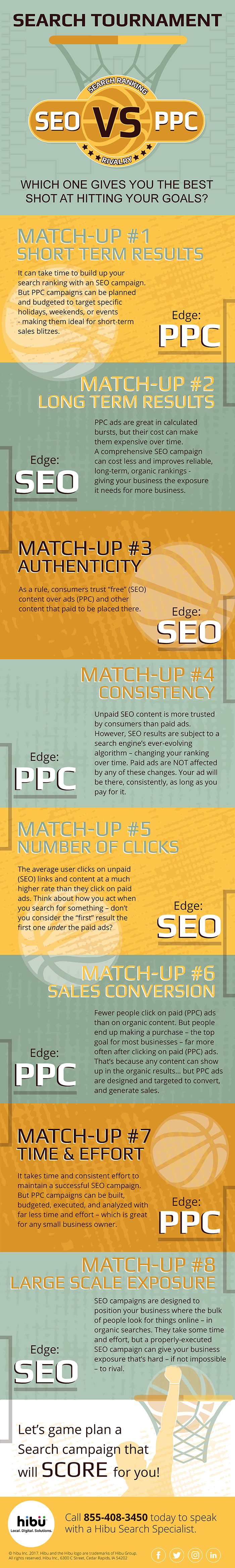 March Challenge - SEO vs PPC