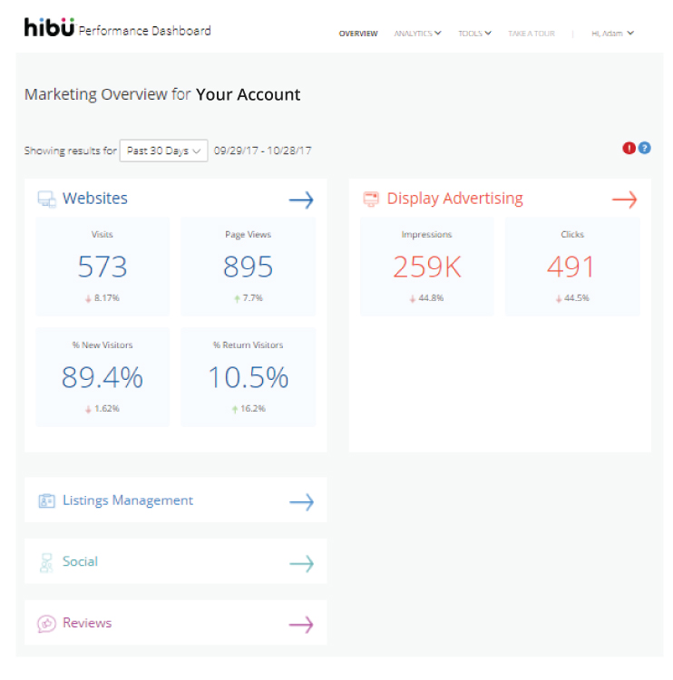 Hibu Performance Dashboard - Overview Example