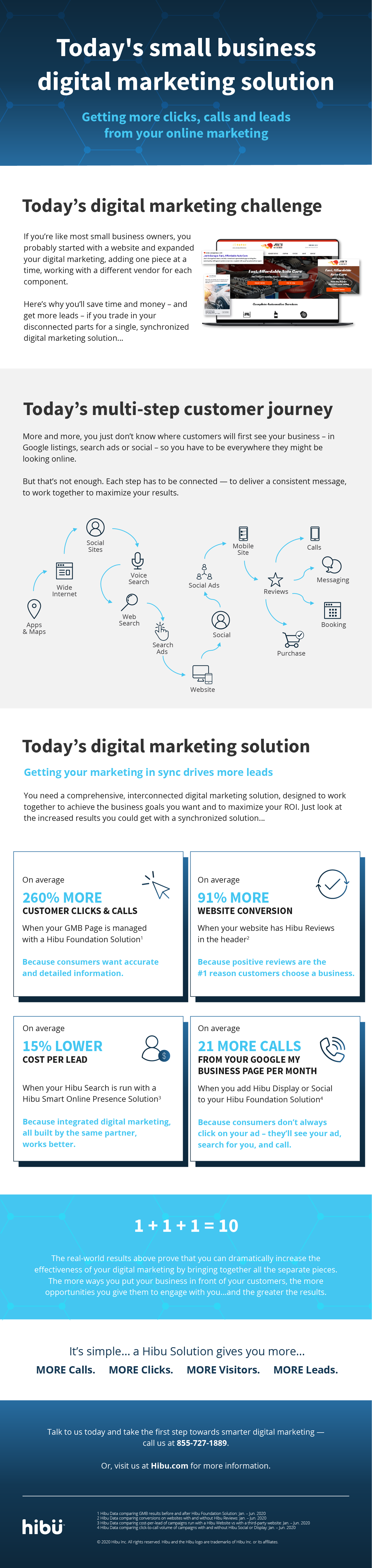 Infographic - Today's small business digital marketing solution