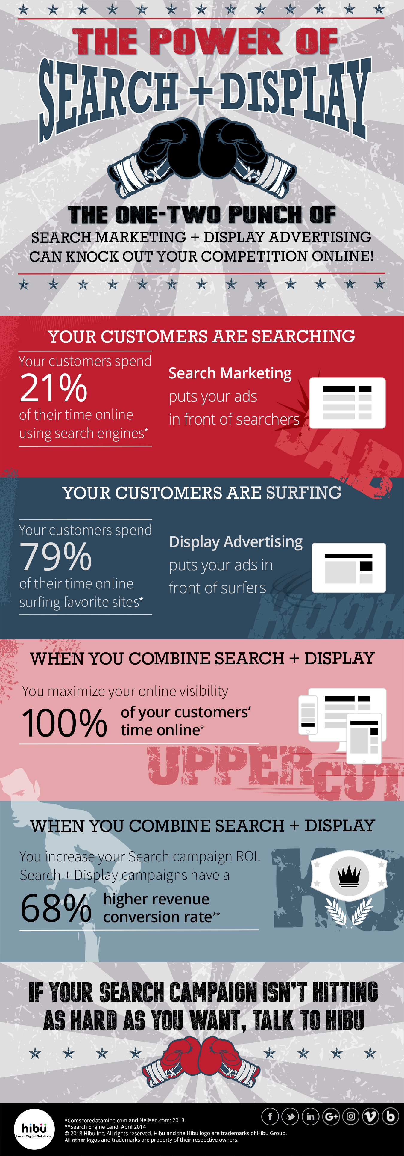Infographic by Hibu - The Power of Search + Display