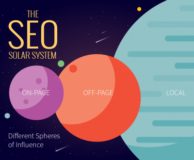 Three-Stages-Of-SEO